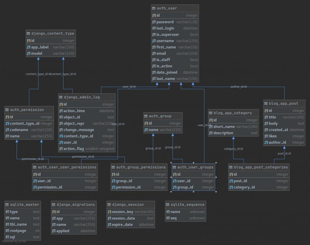 Diagrama UML generado con Pycharm professional