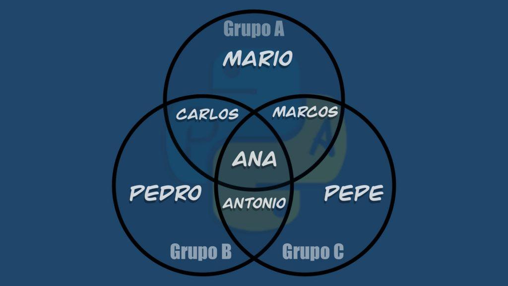 Representación de conjuntos sobre los alumnos de cada grupo