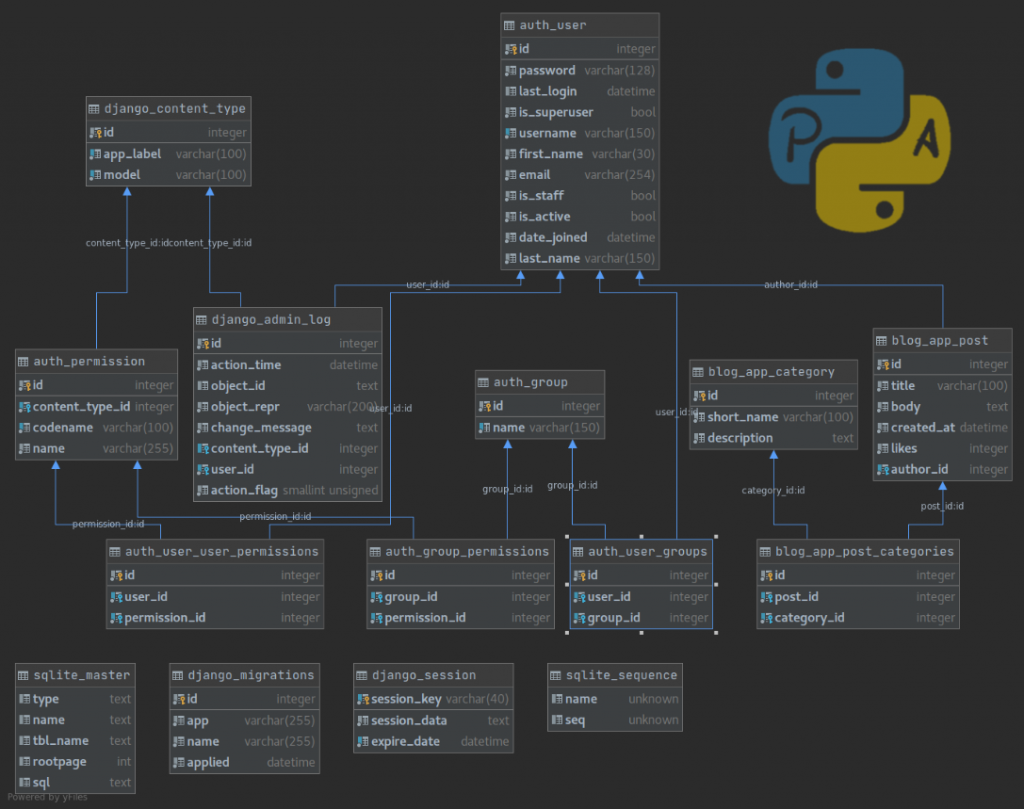 UML Diagrams on PyCharm